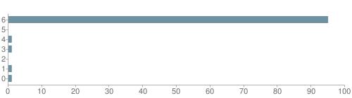 Chart?cht=bhs&chs=500x140&chbh=10&chco=6f92a3&chxt=x,y&chd=t:95,0,1,1,0,1,1&chm=t+95%,333333,0,0,10|t+0%,333333,0,1,10|t+1%,333333,0,2,10|t+1%,333333,0,3,10|t+0%,333333,0,4,10|t+1%,333333,0,5,10|t+1%,333333,0,6,10&chxl=1:|other|indian|hawaiian|asian|hispanic|black|white